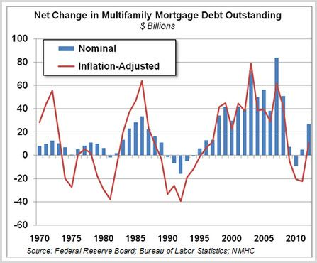 Net change in Multifamily Mortgage Debt Outstanding