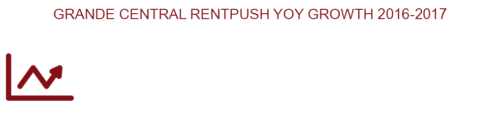 RentPush Year On Year Growth